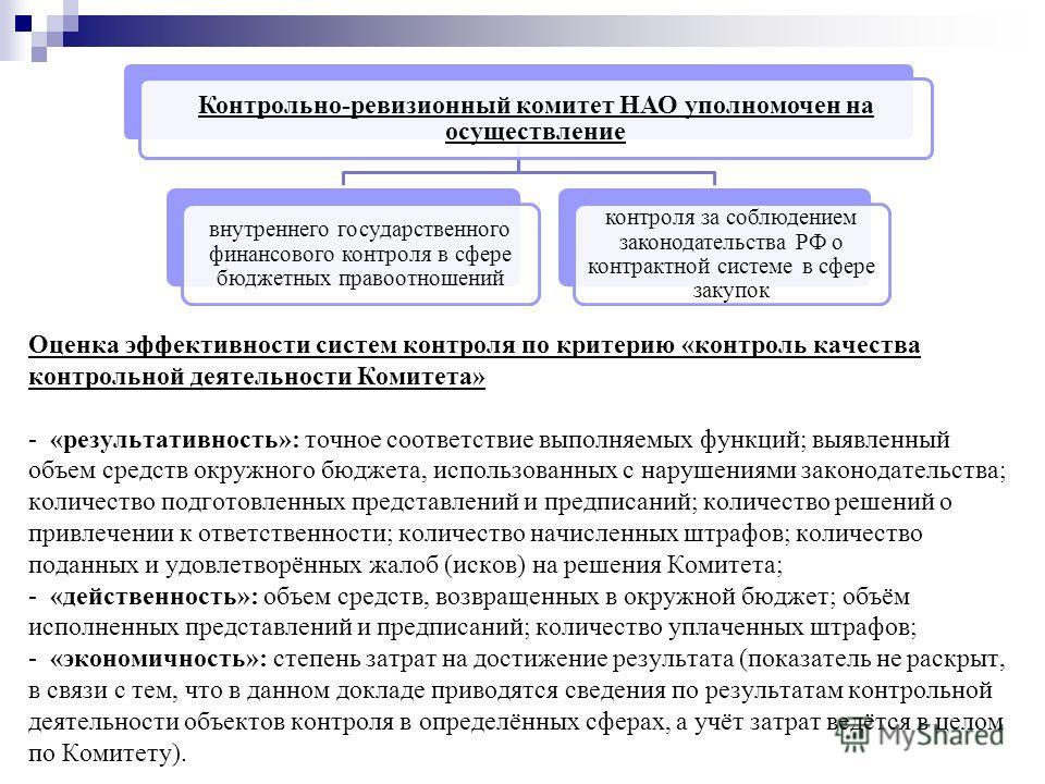 Оценка эффективности систем контроля по критерию «контроль качества контрольной деятельности Комитета» - «результативность»: точное соответствие выполняемых функций; выявленный объем средств окружного бюджета, использованных с нарушениями законодател