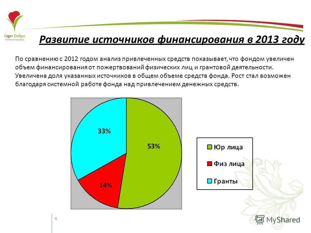 4 Развитие источников финансирования в 2013 году По сравнению с 2012 годом анализ привлеченных средств показывает, что фондом увеличен объем финансирования от пожертвований физических лиц и грантовой деятельности. Увеличена доля указанных источников