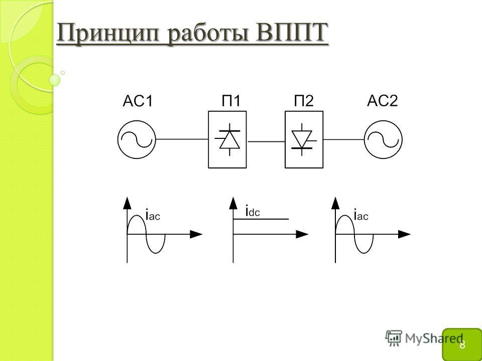 Принцип работы ВППТ 8