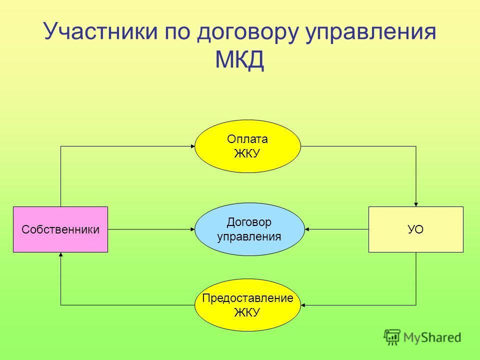 Собственники УО Договор управления Предоставление ЖКУ Оплата ЖКУ Участники по договору управления МКД