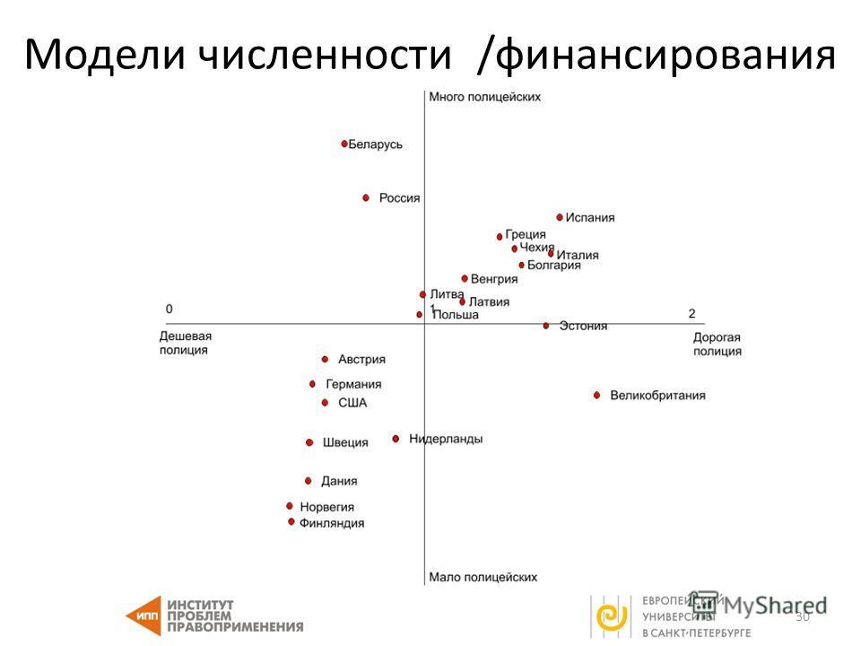Модели численности /финансирования 30