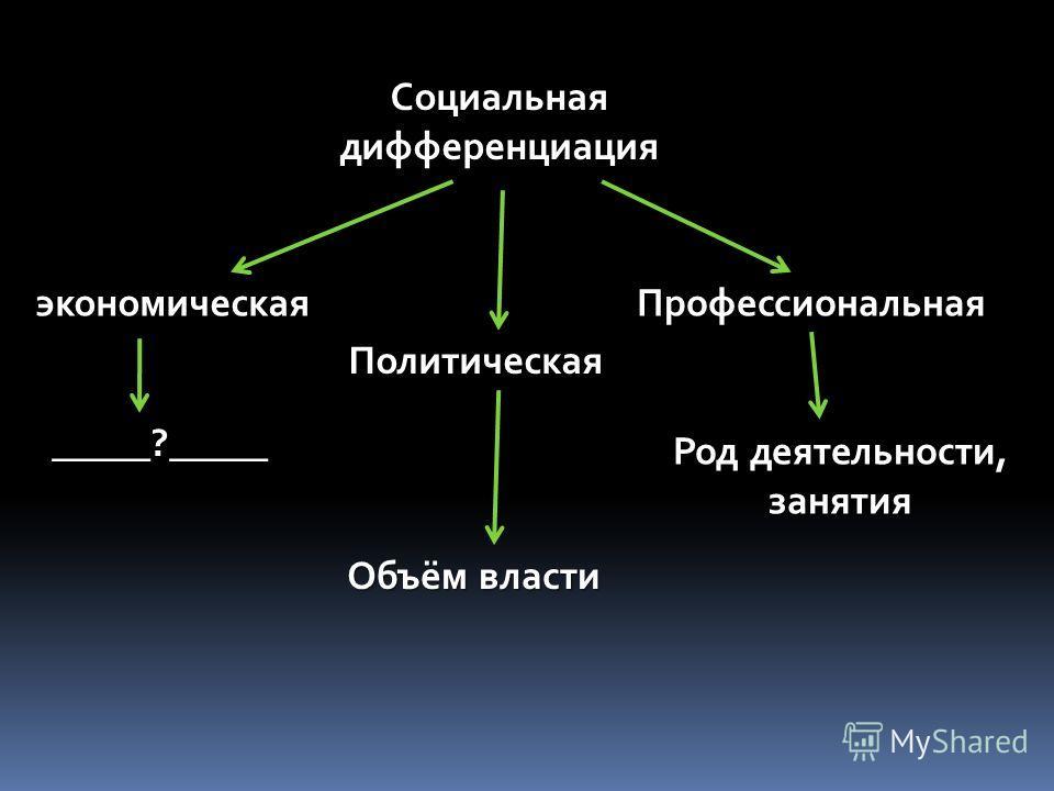 Типы обществ Индустриальное Постиндустриальное ___________?_________