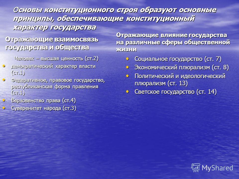 Основы конституционного строя образуют основные принципы, обеспечивающие конституционный характер государства Отражающие взаимосвязь государства и общества Человек – высшая ценность (ст.2) демократический характер власти (ст.1) демократический характ