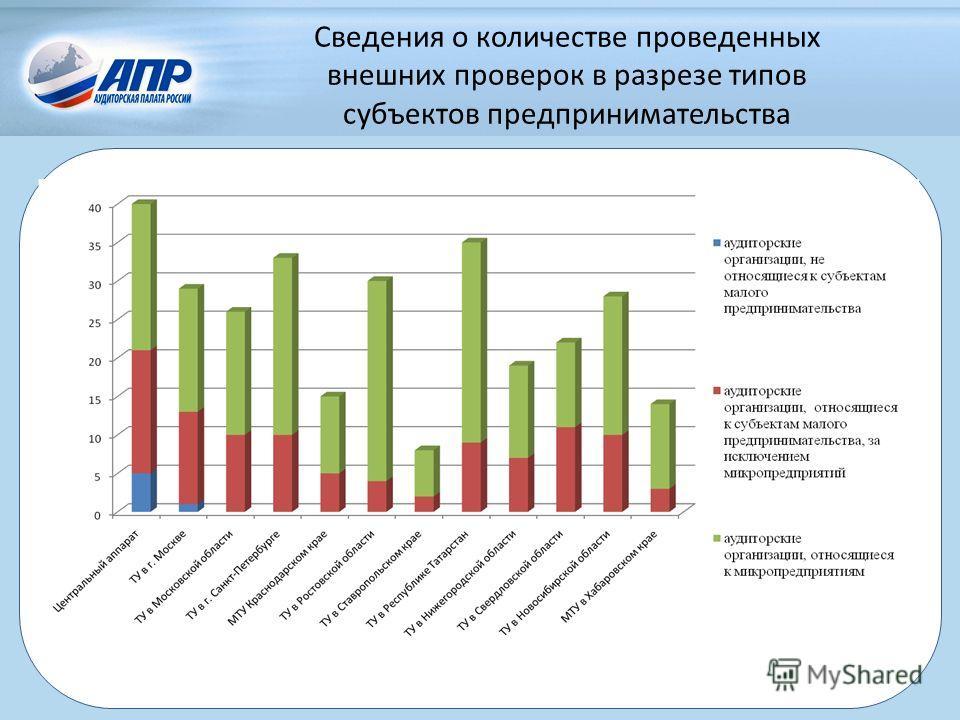 Сведения о количестве проведенных внешних проверок в разрезе типов субъектов предпринимательства