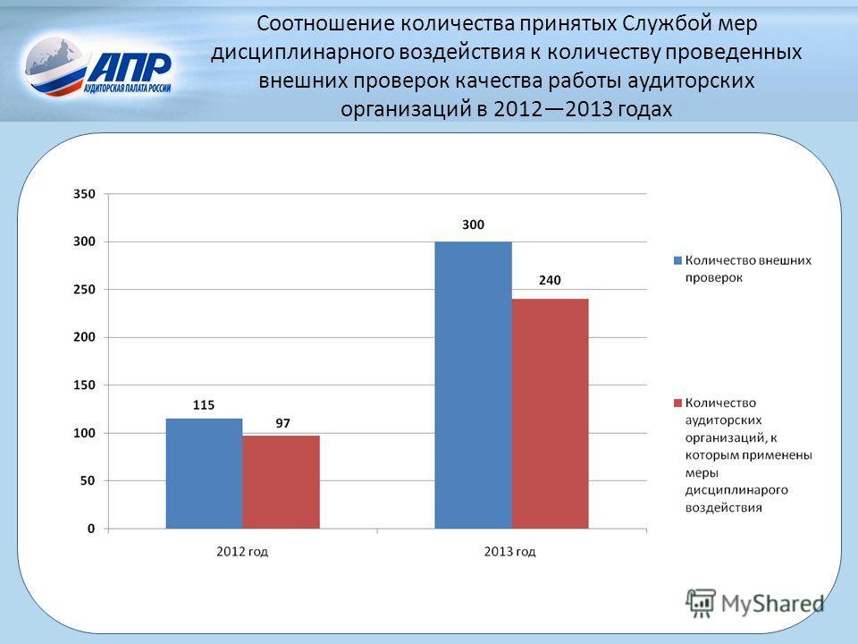 Соотношение количества принятых Службой мер дисциплинарного воздействия к количеству проведенных внешних проверок качества работы аудиторских организаций в 20122013 годах