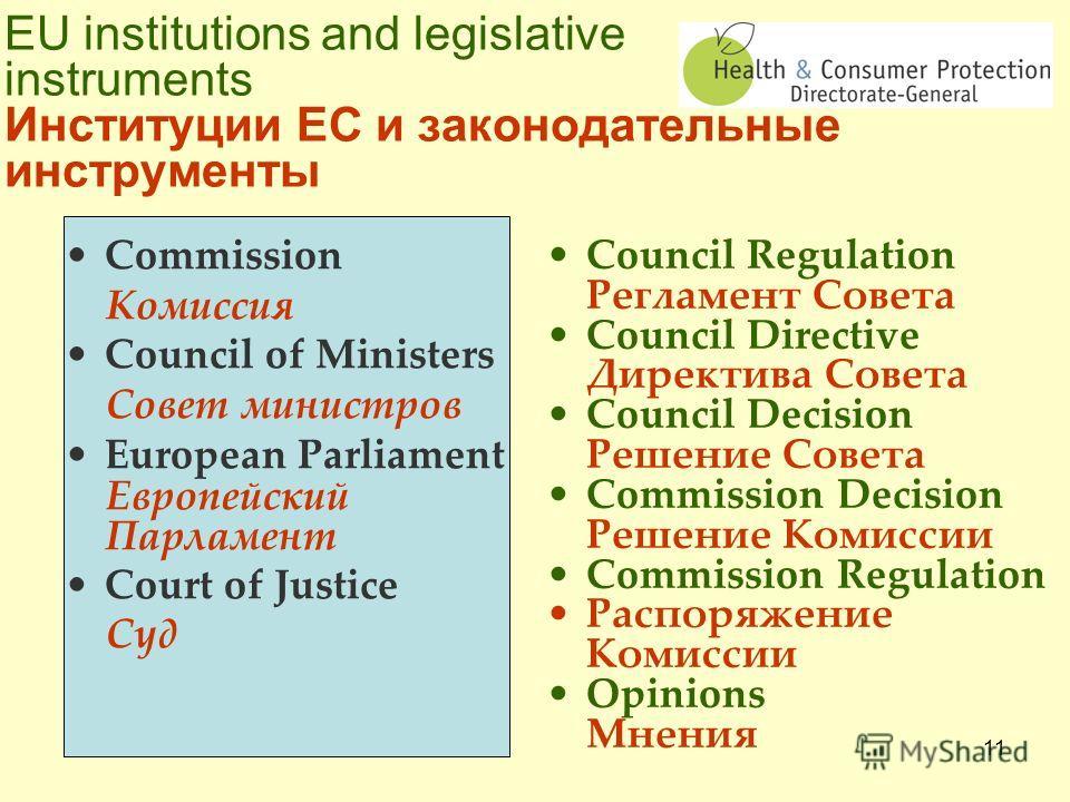 10 Initiate & negotiate draft legislation Инициирует и разрабатывает законодательные проекты Ensure implementation of EU policies Обеспечивает исполнение политики ЕС Apply European Union laws Применяет законы Европейского Союза Represent the European
