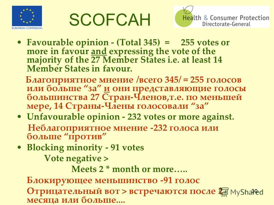 29 SCFCAH Votes of New Member States Голосы новых Стран-Членов Bulgaria: 10Cyprus: 4 Czechia: 12 Estonia: 4 Hungary: 12Latvia: 4 Lithuania: 7Malta: 3 Poland: 27 Romania: 14 Slovakia: 7Slovenia: 4