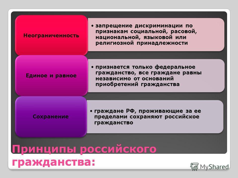 Принципы российского гражданства: запрещение дискриминации по признакам социальной, расовой, национальной, языковой или религиозной принадлежности Неограниченность признается только федеральное гражданство, все граждане равны независимо от оснований