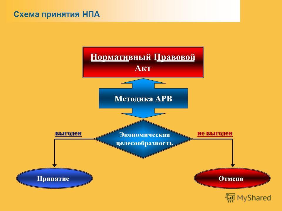 Методика АРВ Нормативный Правовой Акт Экономическая целесообразность выгоден не выгоден Принятие Отмена Схема принятия НПА