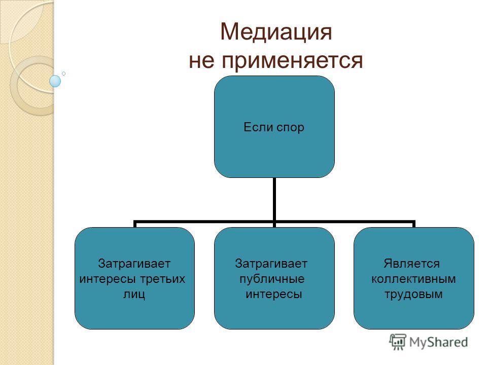 Медиация не применяется Если спор Затрагивает интересы третьих лиц Затрагивает публичные интересы Является коллективным трудовым