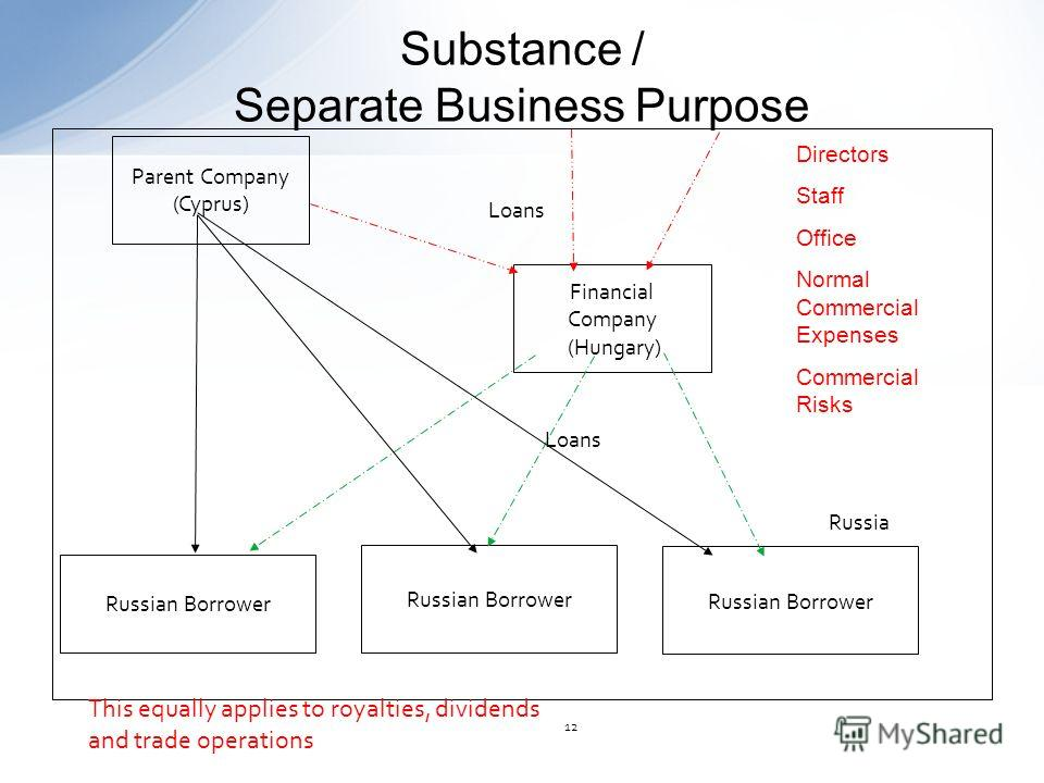 Substance / Separate Business Purpose 12 Russia Financial Company (Hungary) Parent Company (Cyprus) Loans Russian Borrower This equally applies to royalties, dividends and trade operations Directors Staff Office Normal Commercial Expenses Commercial