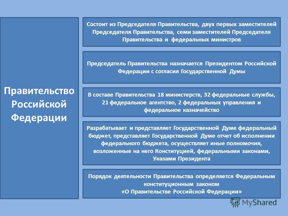 Правительство Российской Федерации Состоит из Председателя Правительства, двух первых заместителей Председателя Правительства, семи заместителей Председателя Правительства и федеральных министров Председатель Правительства назначается Президентом Рос