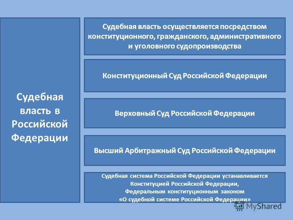 Судебная власть в Российской Федерации Судебная власть осуществляется посредством конституционного, гражданского, административного и уголовного судопроизводства Конституционный Суд Российской Федерации Верховный Суд Российской Федерации Высший Арбит
