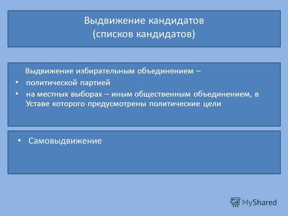 Выдвижение кандидатов (списков кандидатов) Выдвижение избирательным объединением – политической партией на местных выборах – иным общественным объединением, в Уставе которого предусмотрены политические цели Самовыдвижение