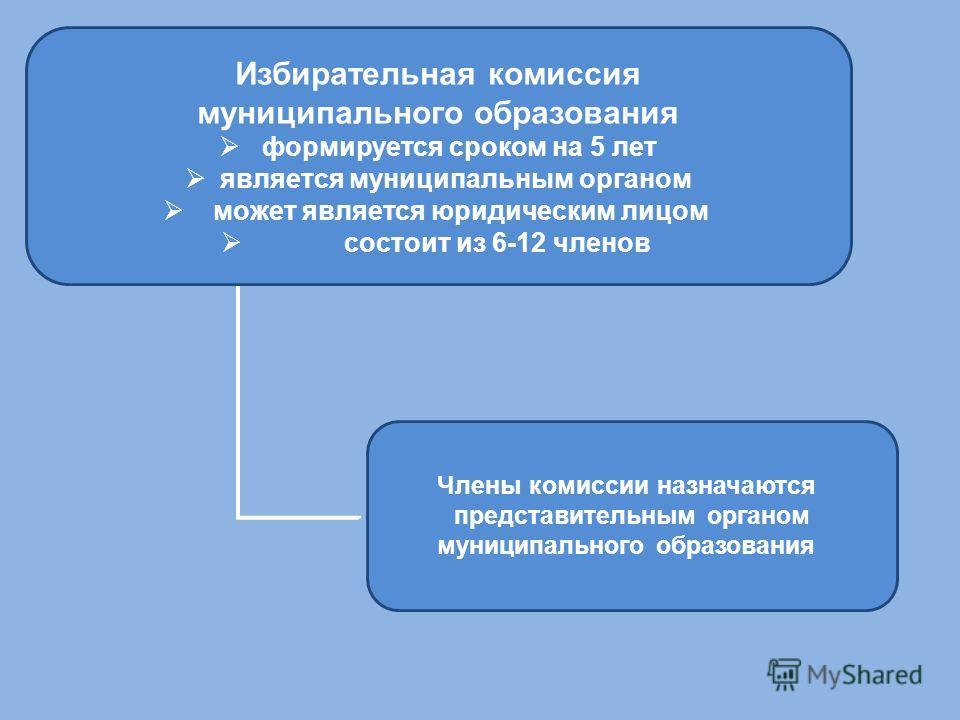 Избирательная комиссия муниципального образования формируется сроком на 5 лет является муниципальным органом может является юридическим лицом состоит из 6-12 членов Члены комиссии назначаются представительным органом муниципального образования