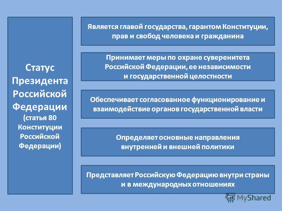 Статус Президента Российской Федерации (статья 80 Конституции Российской Федерации) Является главой государства, гарантом Конституции, прав и свобод человека и гражданина Принимает меры по охране суверенитета Российской Федерации, ее независимости и