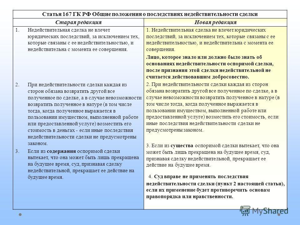 Статья 167 ГК РФ Общие положения о последствиях недействительности сделки Старая редакция Новая редакция 1. Недействительная сделка не влечет юридических последствий, за исключением тех, которые связаны с ее недействительностью, и недействительна с м