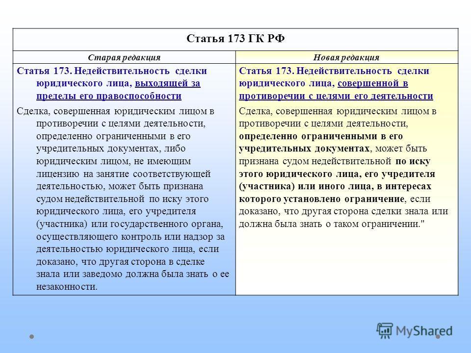 Статья 173 ГК РФ Старая редакция Новая редакция Статья 173. Недействительность сделки юридического лица, выходящей за пределы его правоспособности Сделка, совершенная юридическим лицом в противоречии с целямы деятельности, определенно ограниченными в