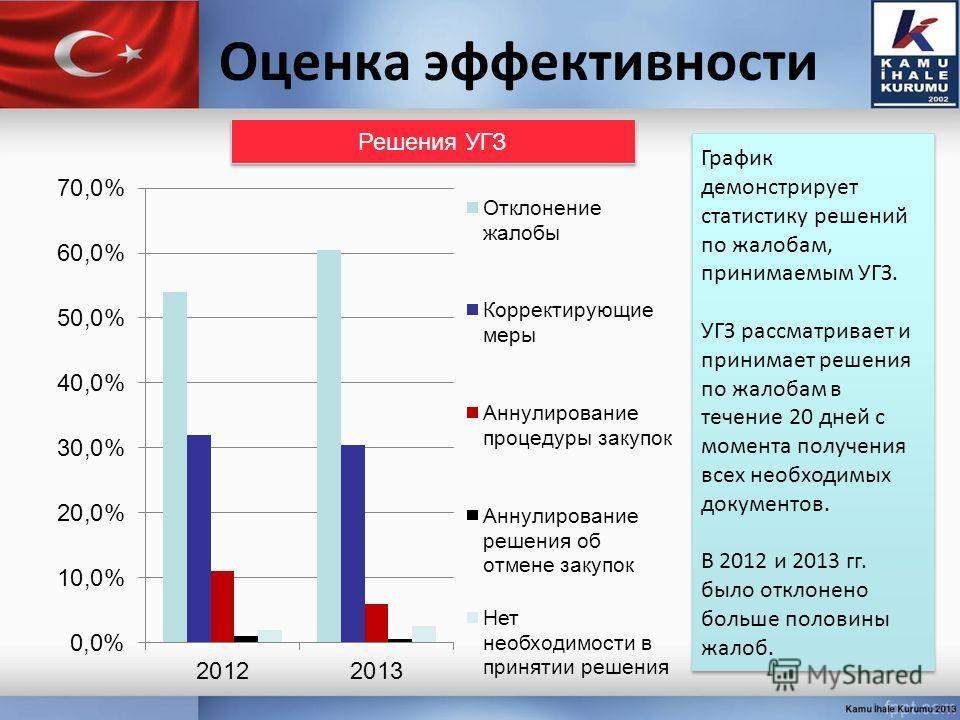 Оценка эффективности График демонстрирует статистику решений по жалобам, принимаемым УГЗ. УГЗ рассматривает и принимает решения по жалобам в течение 20 дней с момента получения всех необходимых документов. В 2012 и 2013 гг. было отклонено больше поло