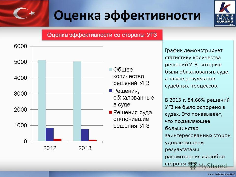 Оценка эффективности График демонстрирует статистику количества решений УГЗ, которые были обжалованы в суде, а также результатов судебных процессов. В 2013 г. 84,66% решений УГЗ не было оспорено в судах. Это показывает, что подавляющее большинство за