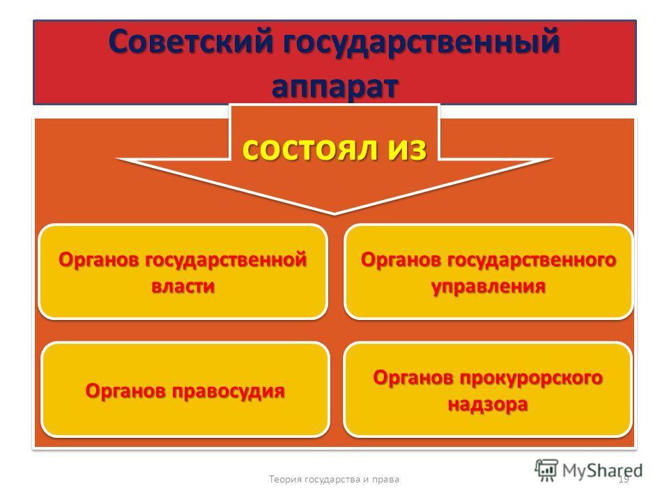Советский государственный аппарат Советский государственный аппарат Теория государства и права 19 состоял из Органов государственной власти Органов государственного управления Органов правосудия Органов прокурорского надзора