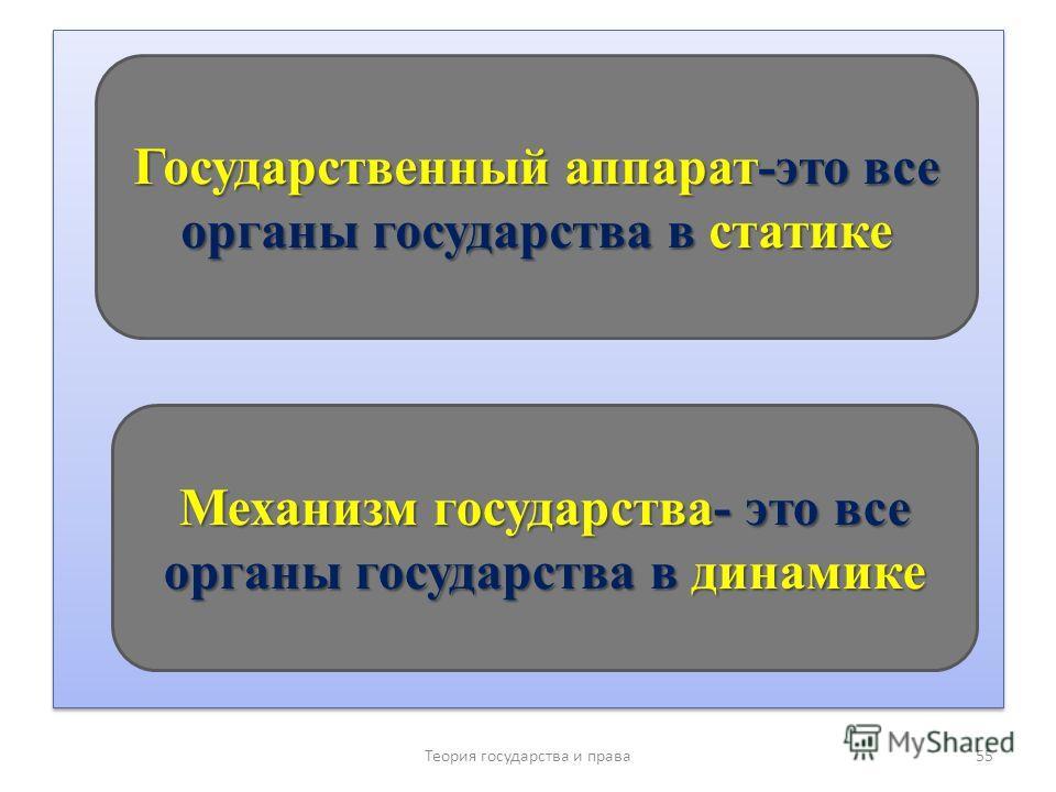 Теория государства и права 55 Государственный аппарат-это все органы государства в статике Механизм государства- это все органы государства в динамике