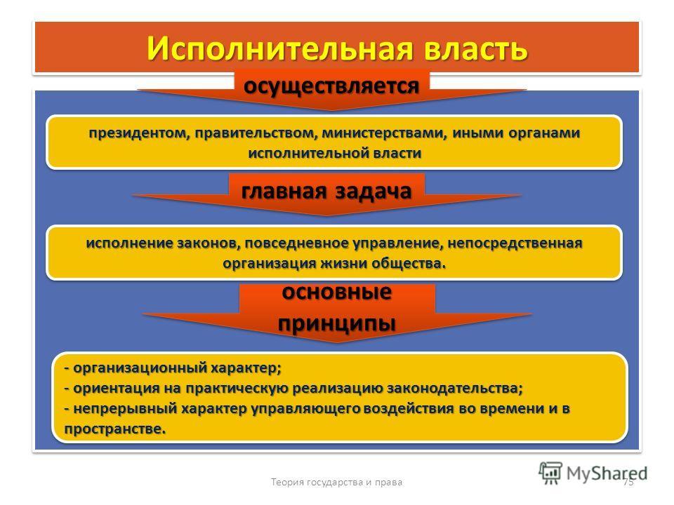 Исполнительная власть Теория государства и права 75 осуществляетсяосуществляется президентом, правительством, министерствами, иными органами исполнительной власти главная задача исполнение законов, повседневное управление, непосредственная организаци