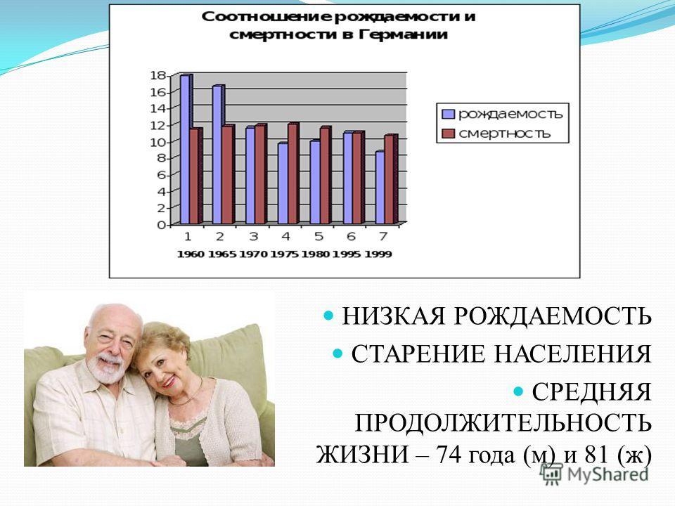 НИЗКАЯ РОЖДАЕМОСТЬ СТАРЕНИЕ НАСЕЛЕНИЯ СРЕДНЯЯ ПРОДОЛЖИТЕЛЬНОСТЬ ЖИЗНИ – 74 года (м) и 81 (ж)