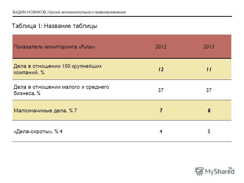 30 Таблица 1: Название таблицы Показатель мониторинга «Pulse»20122013 Дела в отношении 100 крупнейших компаний, % 1211 Дела в отношении малого и среднего бизнеса, % 37 Малозначимые дела, % 778 «Дела-сироты», % 445 ВАДИМ НОВИКОВ | Кризис антимонопольн