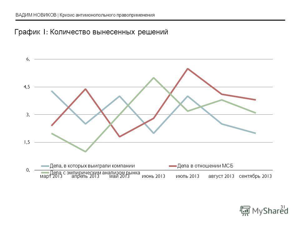 31 График 1: Количество вынесенных решений ВАДИМ НОВИКОВ | Кризис антимонопольного правоприменения