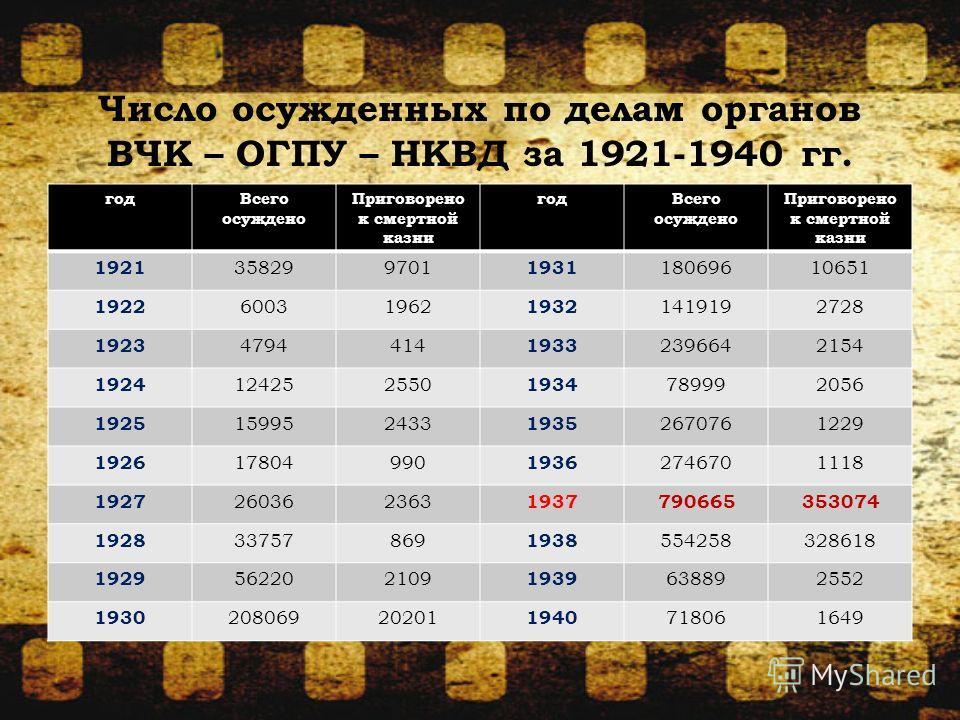 Число осужденных по делам органов ВЧК – ОГПУ – НКВД за 1921-1940 гг. год Всего осуждено Приговорено к смертной казни год Всего осуждено Приговорено к смертной казни 1921 358299701 1931 18069610651 1922 60031962 1932 1419192728 1923 4794414 1933 23966
