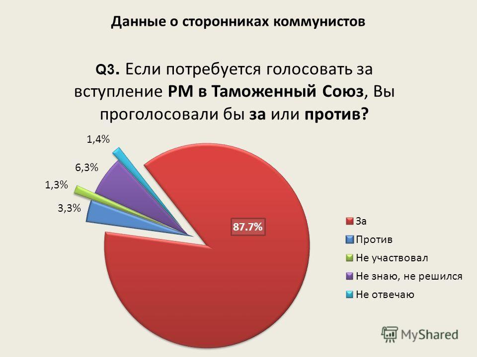 Данные о сторонниках коммунистов