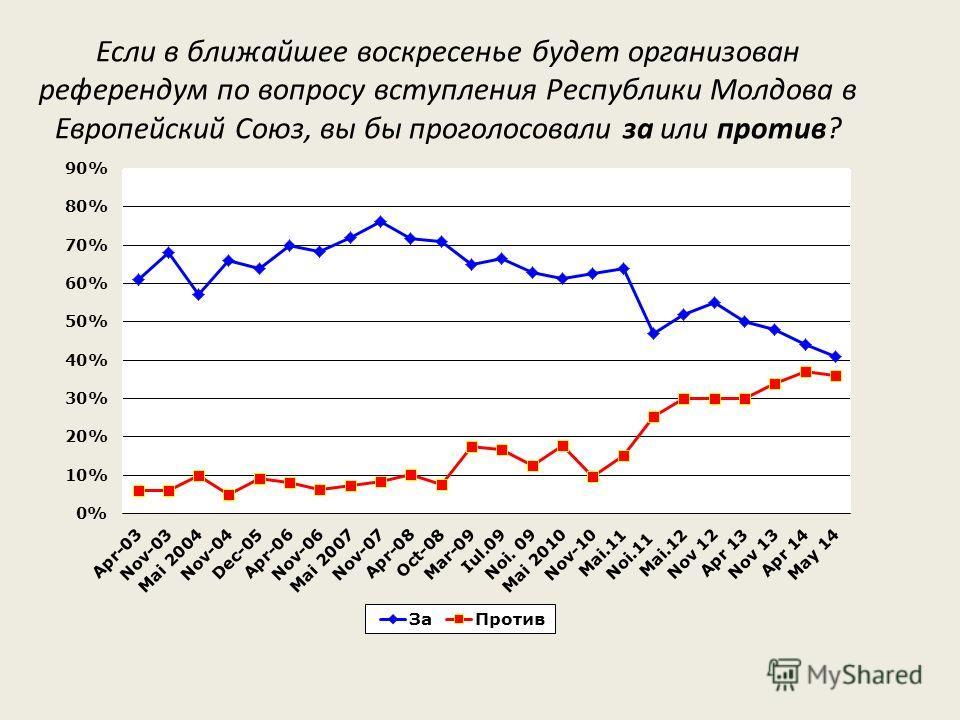 Если в ближайшее воскресенье будет организован референдум по вопросу вступления Республики Молдова в Европейский Союз, вы бы проголосовали за или против?