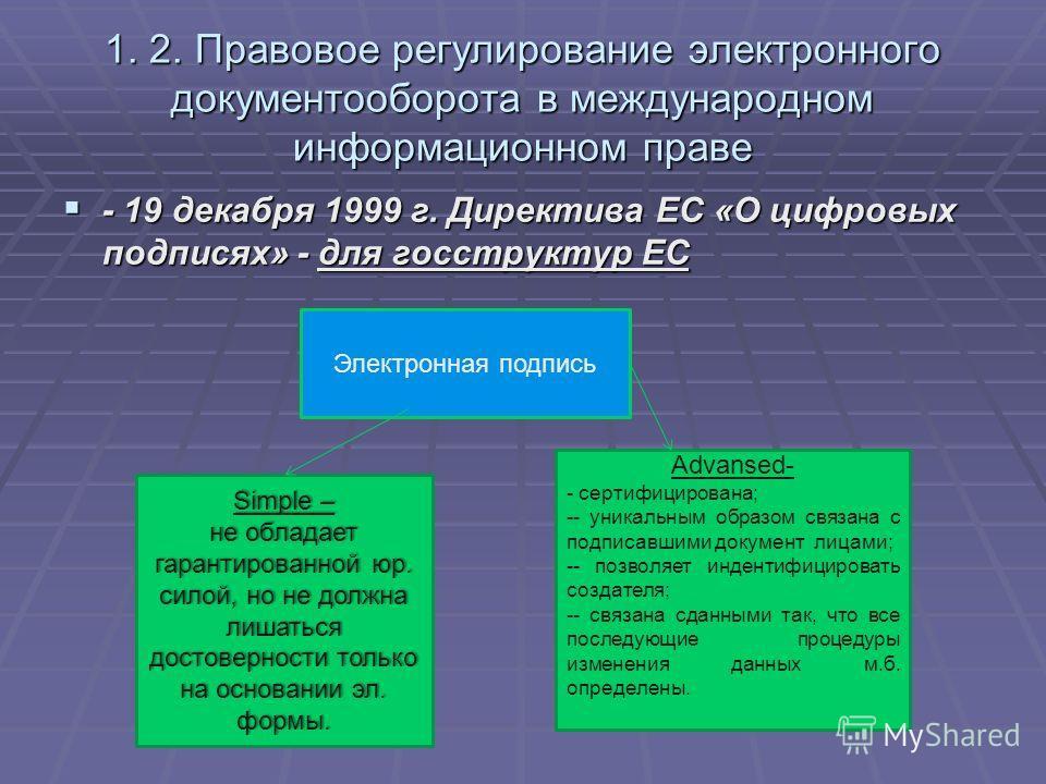 1. 2. Правовое регулирование электронного документооборота в международном информационном праве - 19 декабря 1999 г. Директива ЕС «О цифровых подписях» - для госструктур ЕС - 19 декабря 1999 г. Директива ЕС «О цифровых подписях» - для госструктур ЕС