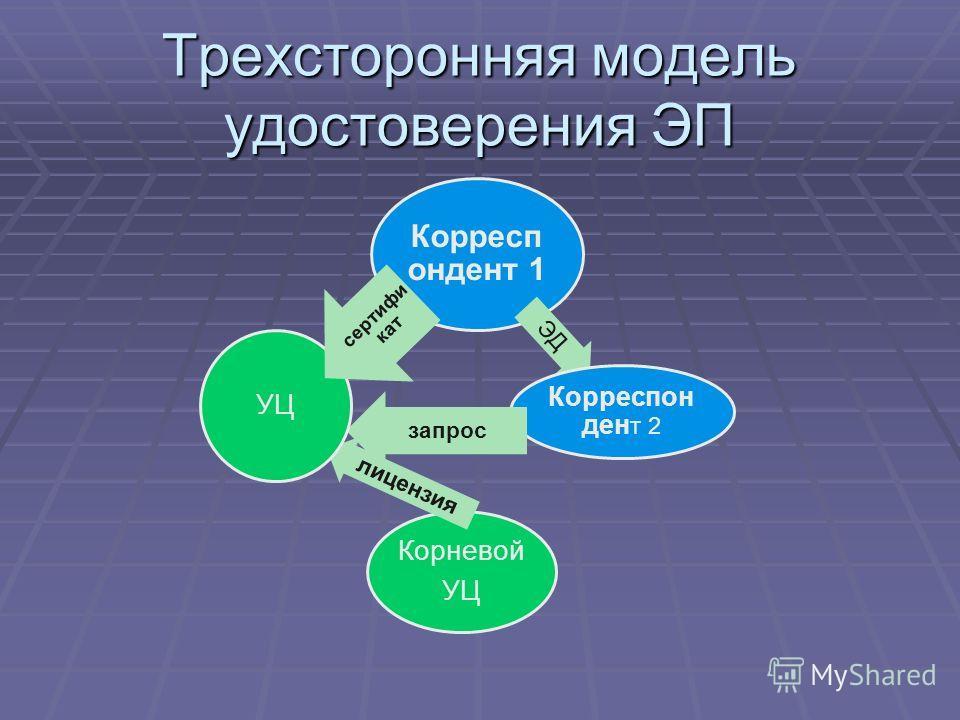 Трехсторонняя модель удостоверения ЭП Корресп ондент 1 ЭД Корреспон ден т 2 запрос Корневой УЦ лицензия УЦ сертифи кат