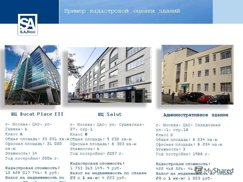 Пример кадастровой оценки зданий БЦ Ducat Place III г. Москва, ЦАО, ул. Гашека, 6 Класс А Общая площадь: 33 251 кв.м Офисная площадь: 31 000 кв.м Этажность: 14 Год постройки: 2006 г. Кадастровая стоимость: 10 828 017 746, 8 руб. Налог на недвижимость