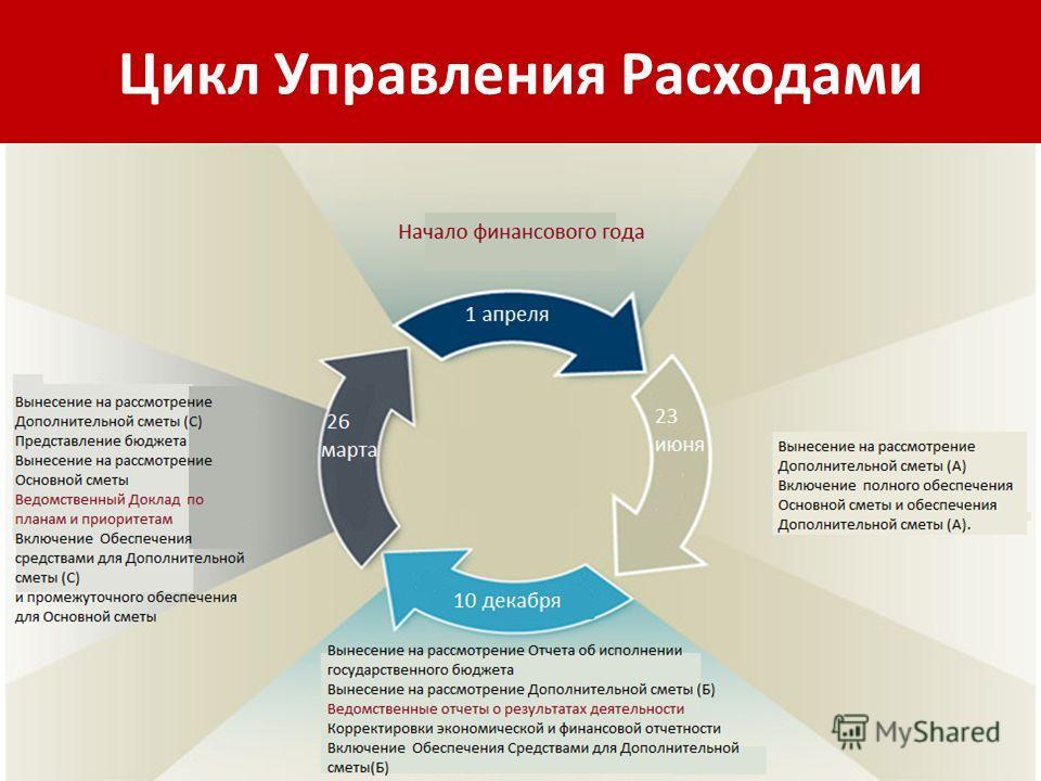 Цикл Управления Расходами 30