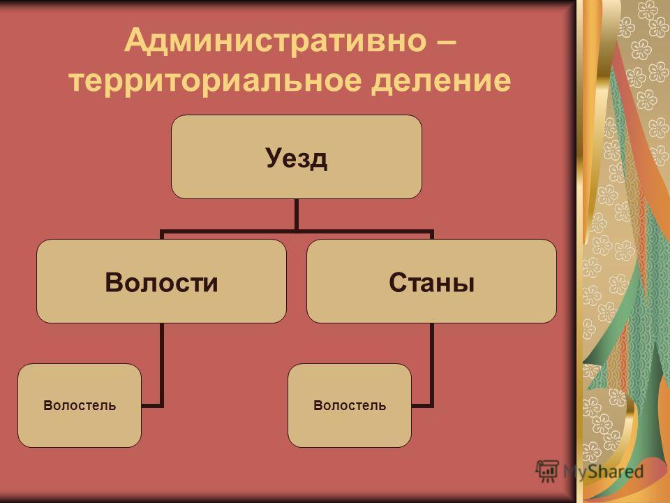 Административно – территориальное деление Уезд Волости Волостель Станы Волостель