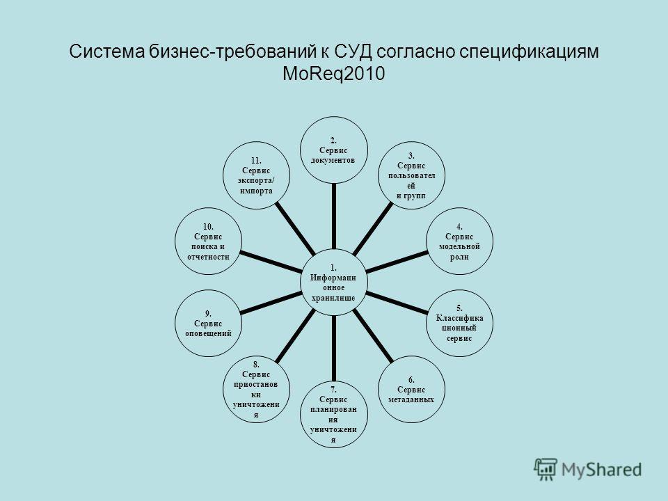 Система бизнес-требований к СУД согласно спецификациям MoReq2010 1. Информационное хранилище 2. Сервис документов 3. Сервис пользователей и групп 4. Сервис модельной роли 5. Классификационны й сервис 6. Сервис метаданных 7. Сервис планирования уничто