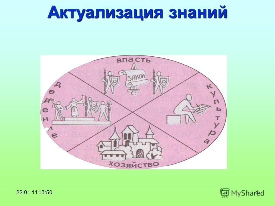 4 Актуализация знаний 22.01.11 13:50
