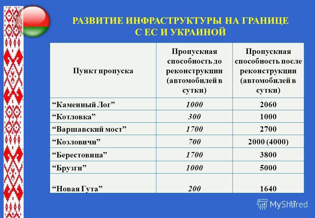 17 РАЗВИТИЕ ИНФРАСТРУКТУРЫ НА ГРАНИЦЕ С ЕС И УКРАИНОЙ Пункт пропуска Пропускная способность до реконструкции (автомобилей в сутки) Пропускная способность после реконструкции (автомобилей в сутки) Каменный Лог 10002060 Котловка 3001000 Варшавский мост