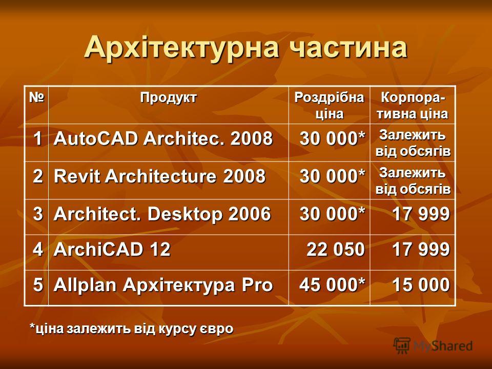 Архітектурна части на Продукт Роздрібна ціна Корпора- тивна ціна 1 AutoCAD Architec. 2008 30 000* Залежить від обсягів 2 Revit Architecture 2008 30 000* Залежить від обсягів 3 Architect. Desktop 2006 30 000* 17 999 4 ArchiCAD 12 22 050 17 999 5 Allpl