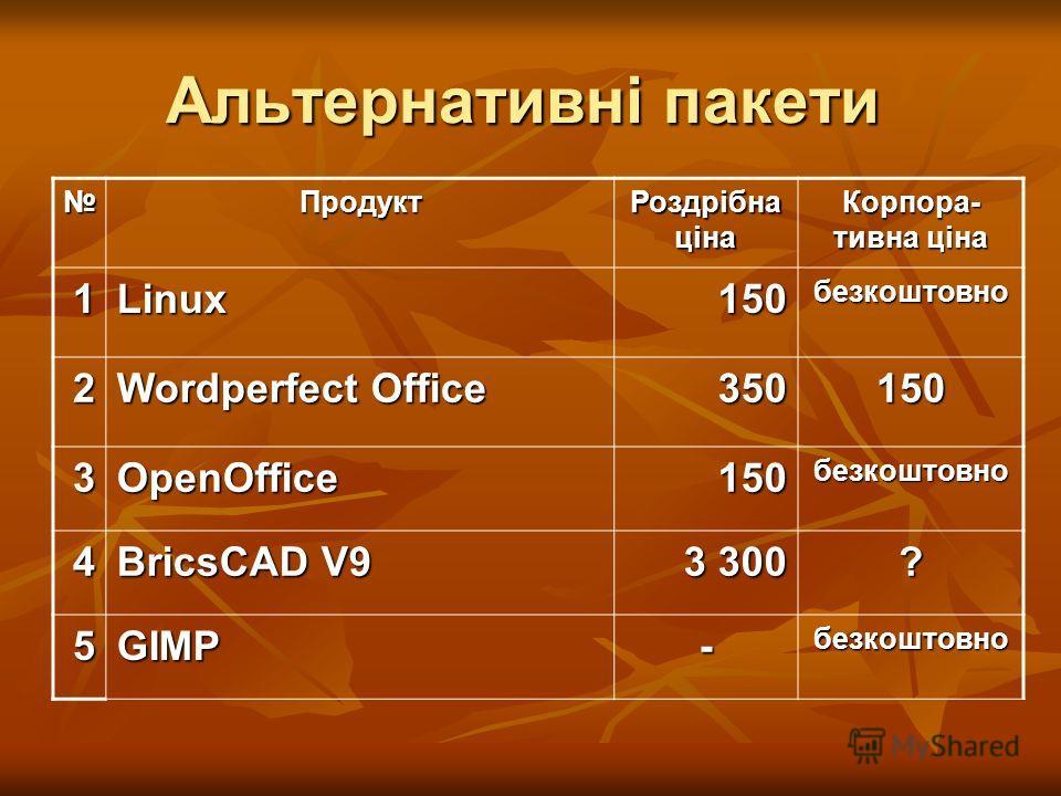 Альтернативні пакеты Продукт Роздрібна ціна Корпора- тивна ціна 1Linux150 безкоштовно 2 Wordperfect Office 350150 3OpenOffice150 безкоштовно 4 BricsCAD V9 3 300 ? 5GIMP-безкоштовно