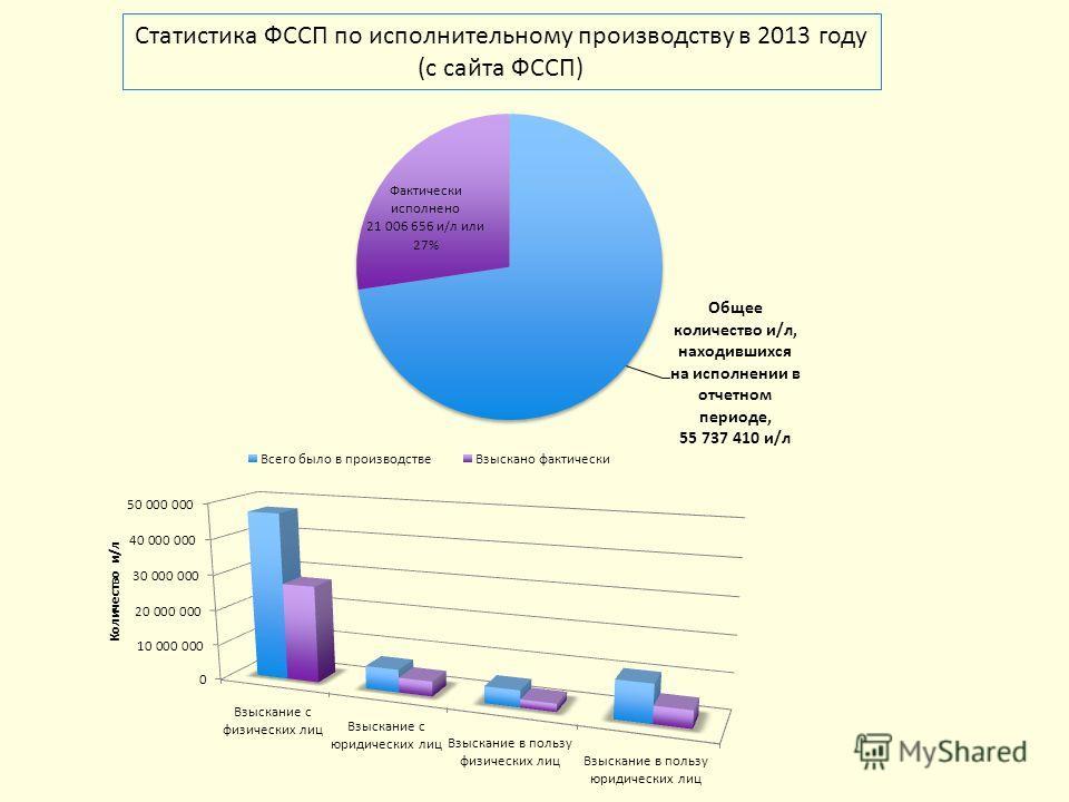 Статистика ФССП по исполнительному производству в 2013 году (с сайта ФССП)