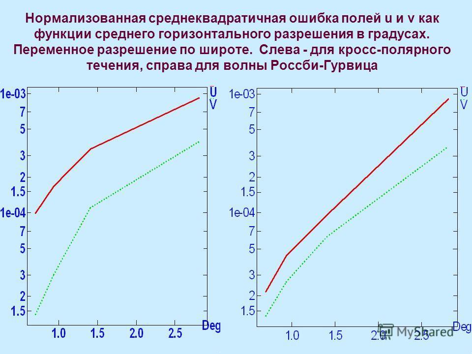 Нормализованная среднеквадратичная ошибка полей u и v как функции среднего горизонтального разрешения в градусах. Переменное разрешение по широте. Слева - для кросс-полярного течения, справа для волны Россби-Гурвица