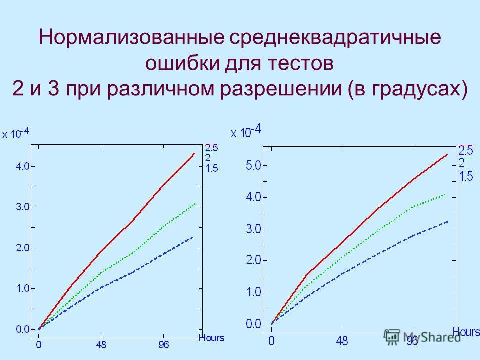 Нормализованные среднеквадратичные ошибки для тестов 2 и 3 при различном разрешении (в градусах)