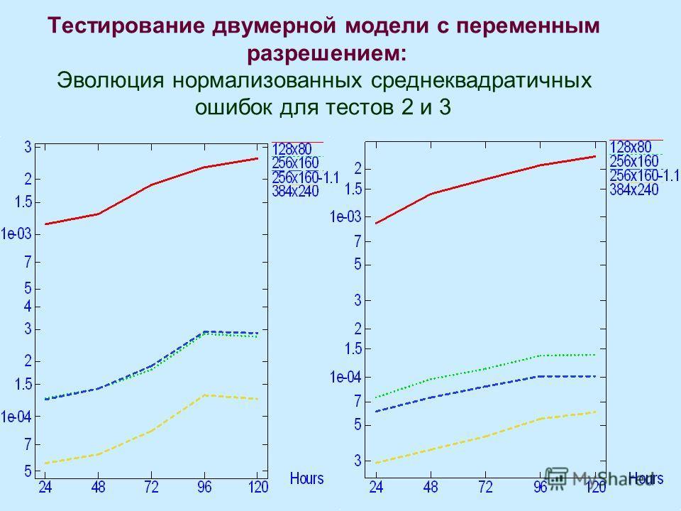 Тестирование двумерной модели с переменным разрешением: Эволюция нормализованных среднеквадратичных ошибок для тестов 2 и 3