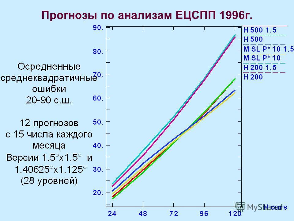Прогнозы по анализам ЕЦСПП 1996 г.