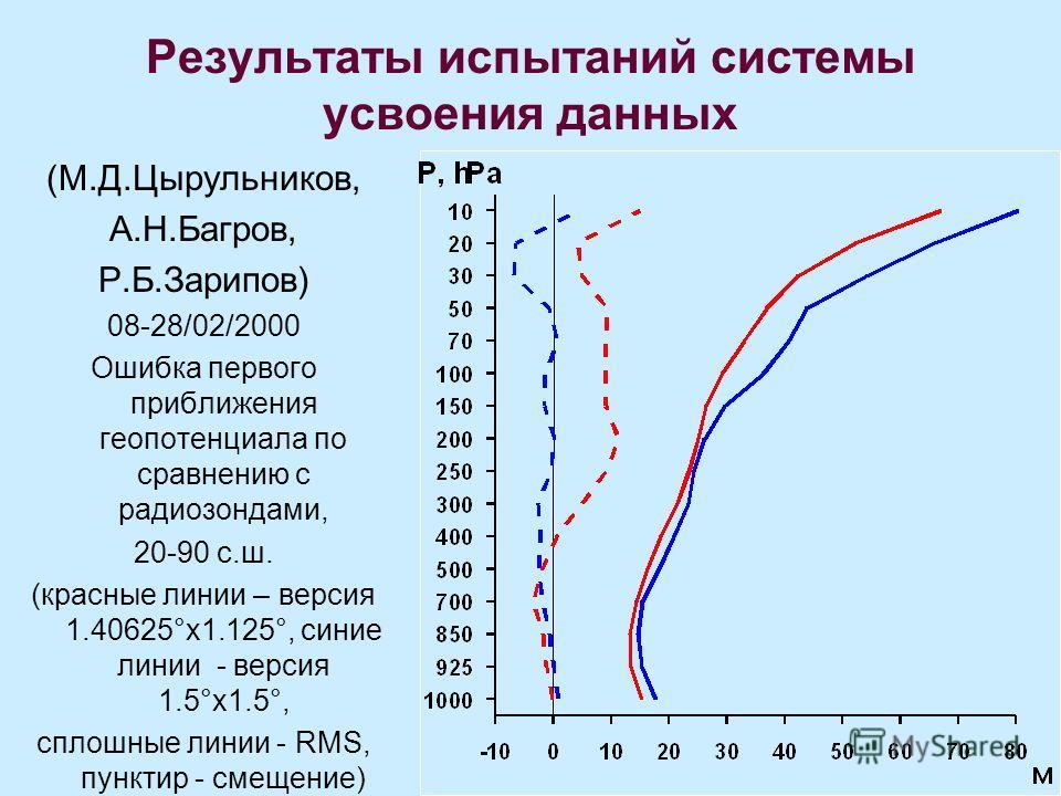 Результаты испытаний системы усвоения данных (М.Д.Цырульников, А.Н.Багров, Р.Б.Зарипов) 08-28/02/2000 Ошибка первого приближения геопотенциала по сравнению с радиозондами, 20-90 с.ш. (красные линии – версия 1.40625°x1.125°, синие линии - версия 1.5°x