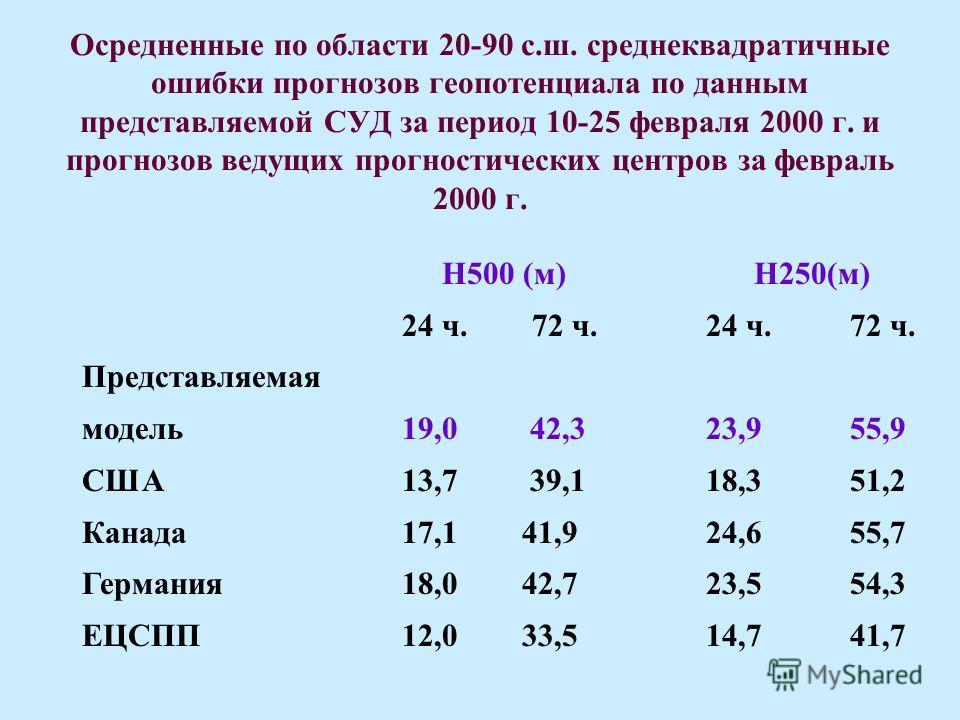 Осредненные по области 20-90 с.ш. среднеквадратичные ошибки прогнозов геопотенциала по данным представляемой СУД за период 10-25 февраля 2000 г. и прогнозов ведущих прогностических центров за февраль 2000 г. H500 (м) H250(м) 24 ч. 72 ч. 24 ч. 72 ч. П